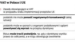 VAT w Polsce i UE