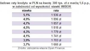 Przykładowe raty kredytu w PLN na kwotę 300 tys. zł