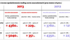 Przykładowe roczne opodatkowanie według norm szacunkowych