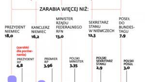 Niewspółmierne zarobki w Brukseli