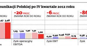 Wyniki Telekomunikacji Polskiej po IV kwartale 2012 roku