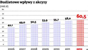 Budżetowe wpływy z akcyzy