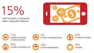 Kto płaci telefonem? - źródło: TNS Global