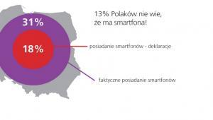 Polacy nie wiedzą, że mają smartfony? - źródło: TNS Global