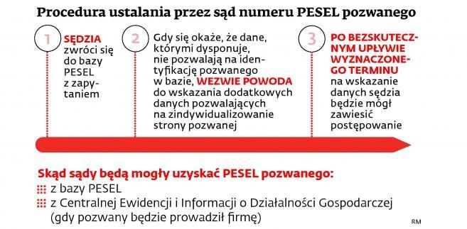 Procedura ustalania przez sąd numeru PESEL pozwanego