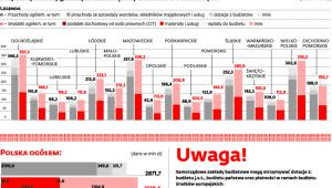 Przychody i koszty gminnych samorządowych zakładów budżetowych
