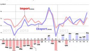 Nadwyżka w handlu coraz większa