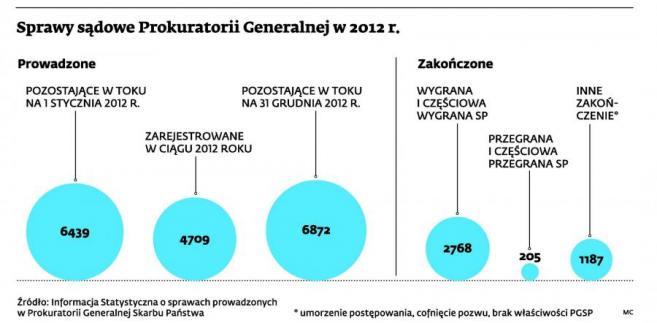 Sprawy sądowe Prokuratorii Generalnej w 2012 r.