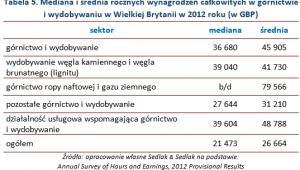 Tabela 5. Mediana i średnia rocznych wynagrodzeń całkowitych w górnictwie i wydobywaniu w Wielkiej Brytanii w 2012 roku (w GBP)