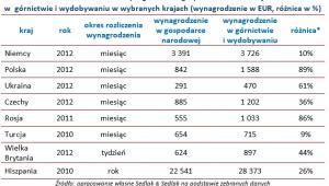 Tabela 7. Zestawienie wynagrodzeń w gospodarce narodowej oraz w  górnictwie i wydobywaniu w wybranych krajach (wynagrodzenie w EUR, różnica w %)