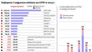 Najlepsze i najgorsze debiuty na GPW w 2013 r.