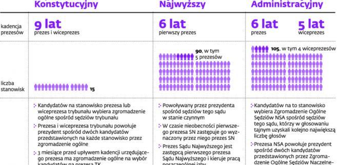 Najważniejsze władze sądownicze w Polsce