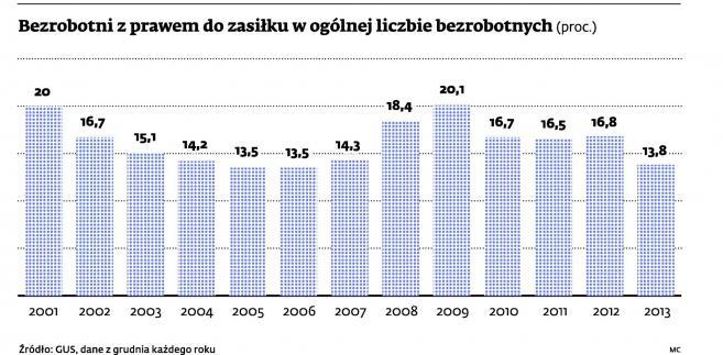 Bezrobotni z prawem do zasiłku w ogólnej liczbie bezrobotnych (proc.)