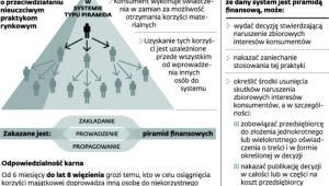 Co to jest piramida finansowa