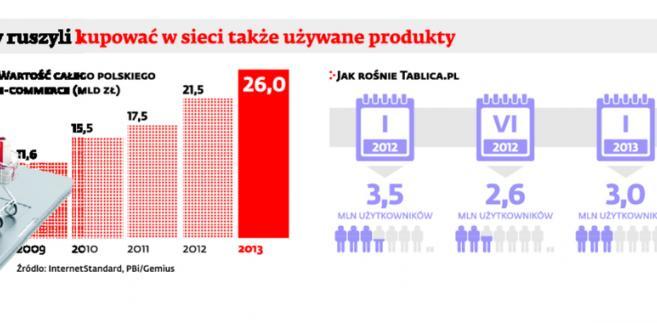 Polacy ruszyli kupować w sieci także używane produkty
