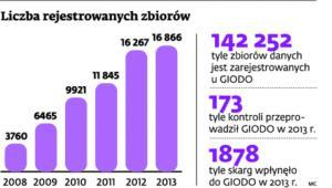 Liczba rejestrowanych zbiorów