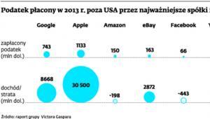 Podatek płacony w 2013 r. poza USA przez najważniejsze spółki internetowe