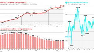 Rosną depozyty gospodarstw domowych