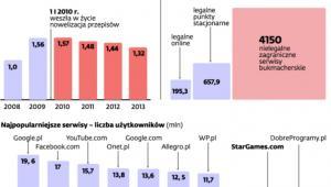 E-hazard podbija polski internet
