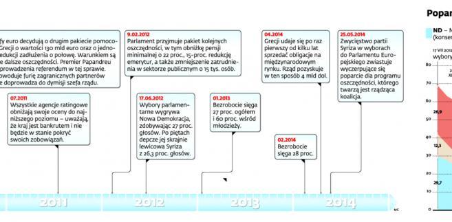 Kalendarium greckiego kryzysu