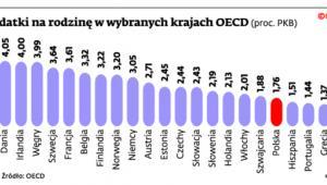 Wydatki na rodzinę w wybranych krajach OECD