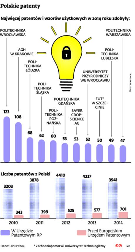 Polskie patenty