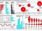 PKP: Mocni w finansach, słabsi na torach
