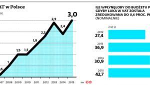 Luka w VAT w Polsce