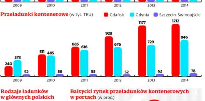 Przeładunki w polskich portach i ich pozycja w rejonie Bałtyku
