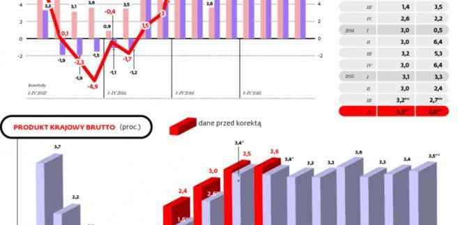 Wzrost gospodarczy jest stabilny
