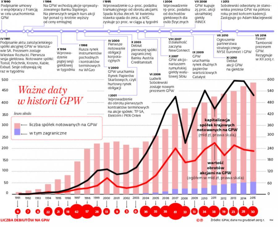 Ważne daty w historii GPW