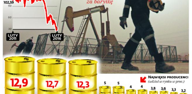 Światowy rynek ropy