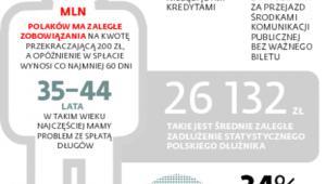 Polska dłużna