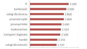 Wykres 2. Wynagrodzenia całkowite osób, których staż pracy w 2015 roku nie przekraczał dwunastu miesięcy, w wybranych branżach (brutto w PLN)