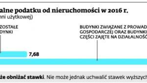 Stawki maksymalne podatku od nieruchomości w 2016 r.