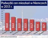 Jak niskie stopy procentowe i imigranci rozpaliły rynek nieruchomości w Niemczech
