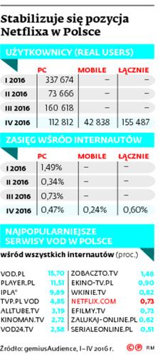 Stabilizuje się pozycja Netflixa w Polsce
