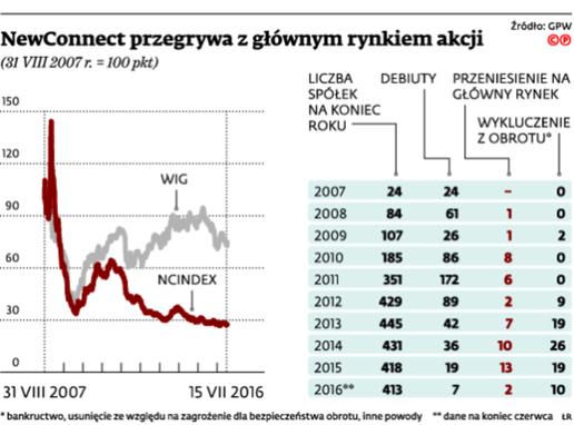 NewConnect przegrywa z głównym rynkiem akcji
