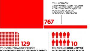 Uczniowie z zagranicy w polskich szkołach