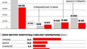 Ile legalnych reklam jest obecnie w Polsce