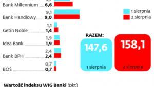 Po przedstawieniu projektu ustawy o restrukturyzacji kredytów walutowych wartość banków wzrosła średnio o 10,5 mld zł