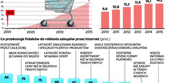 Polski rynek e-commerce