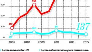 <span class=autor1>Coraz więcej nosicieli HIV</span>