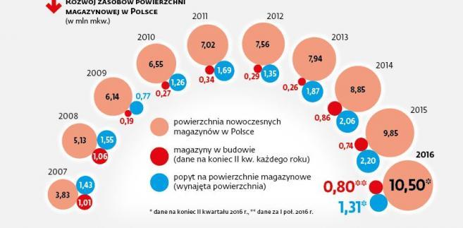 Rozwój zasobów powierzchni magazynowych w Polsce