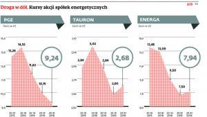 Droga w dół. Kursy akcji spółek energetycznych