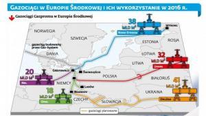 Gazociągi w Europie Środkowej