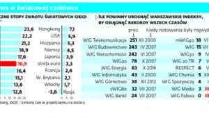 Warszawa w światowej czołówce