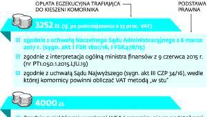 Przykład: Komornik ściągnął z rachunku bankowego 54 tys. zł, w tym 4 tys. zł stanowiła pobrana przez niego opłata.