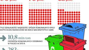 Większość odpadów odbierały dotychczas prywatne firmy