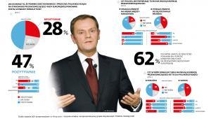 Wybór Donalda Tuska na przewodniczącego Rady Europejskiej - sondaż (1)